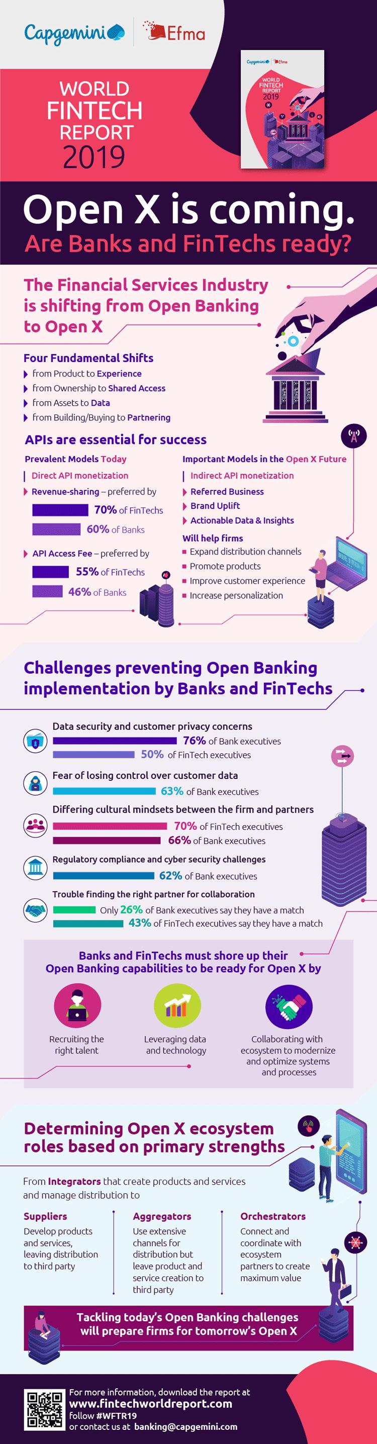 Infografik: Von Open Banking zu Open X