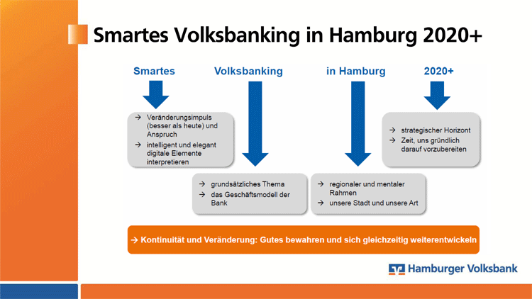 Smartes Volksbanking in Hamburg 2020+