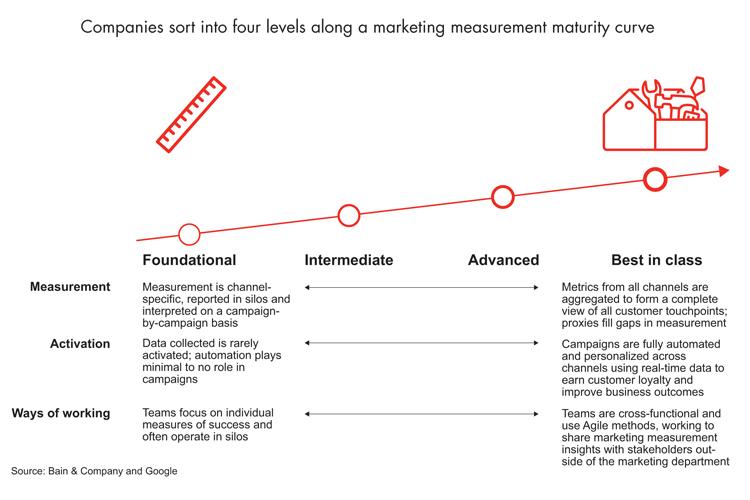 Vier Klassen des Marketingerfolgs von Unternehmen