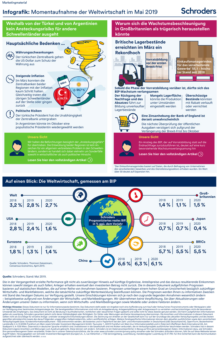 Trends der Weltwirtschaft in einer Infografik zusammengefasst – Mai 2019