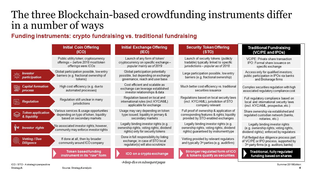 Unterschiede von Blockchain-basierten Finanzierungsinstrumenten