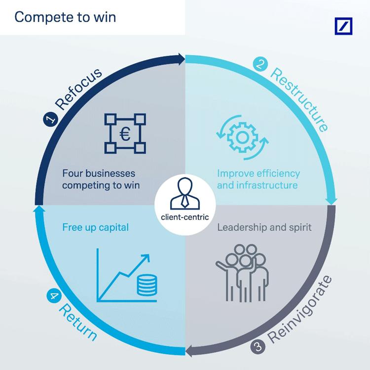 Die vier Phasen der neuen Deutsche Bank Strategie.