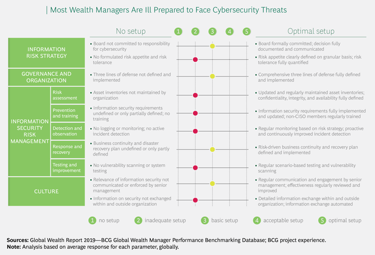Cyber Risiken im Wealth Management und Private Banking