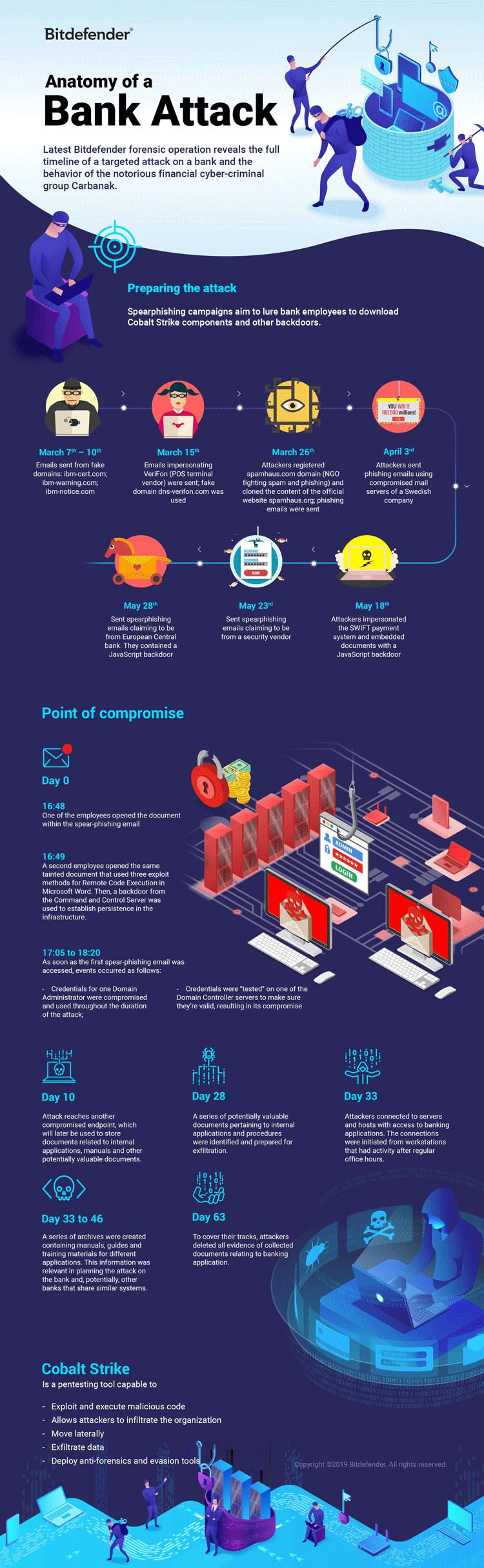 Infografik: Cyberangriff auf eine Bank im Überblick
