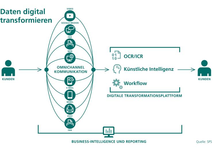 Bankdaten digital verarbeiten und transformieren