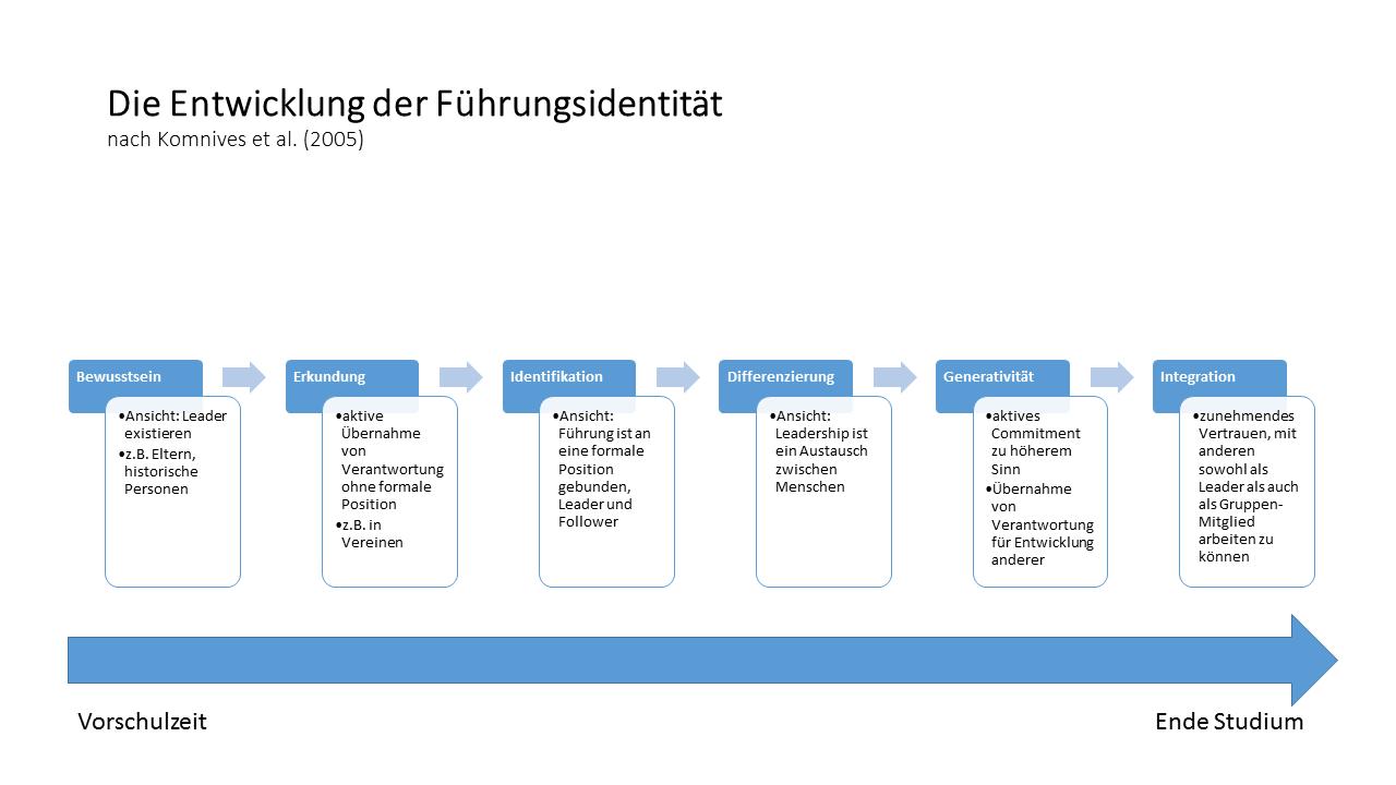 Der Prozess der Entwicklung der Führungsidentität