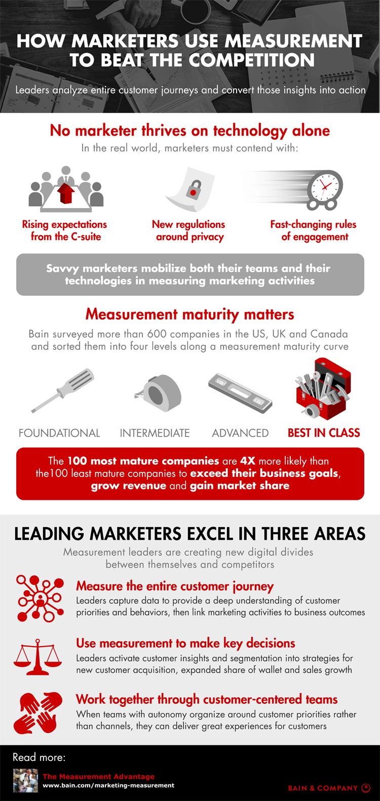 Infografik: Erfolgsmessung im Marketing als Wettbewerbsvorteil