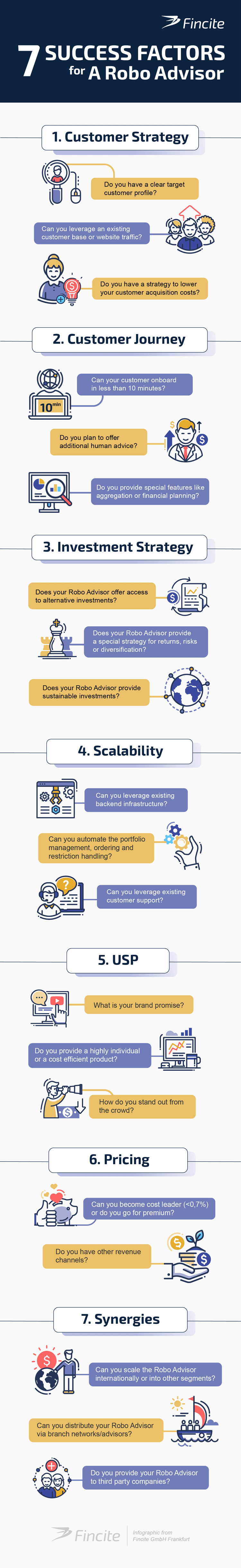 Infografik: Sieben Erfolgsfaktoren für einen Robo Advisor
