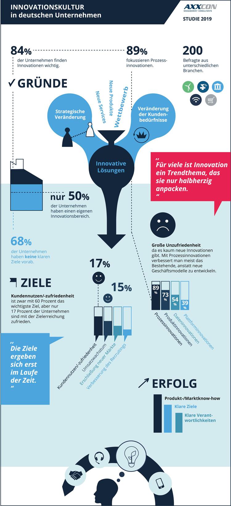 Infografik: Fehlende Innovationskultur in deutschen Unternehmen