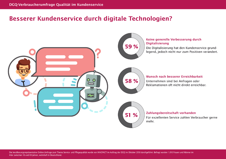 Verbraucher zweifeln an besserem Kundenservice durch Digitalisierung