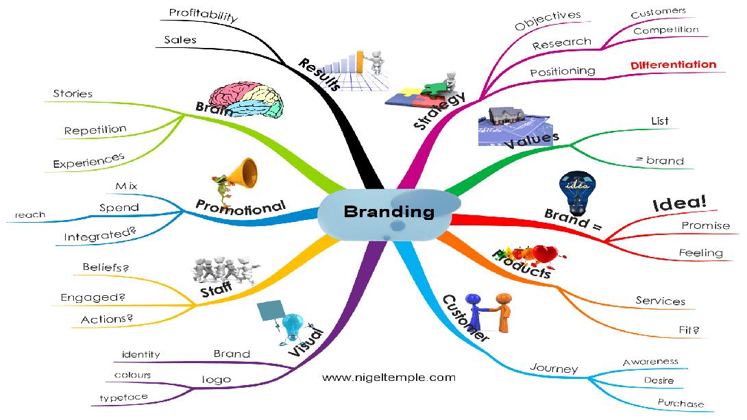 Mindmap zur erfolgreichen Markenbildung (Branding)