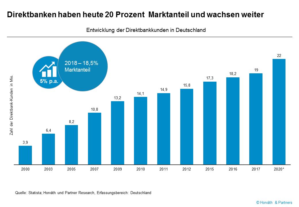 Entwicklung der Anzahl Direktbankkunden in Deutschland seit 2000