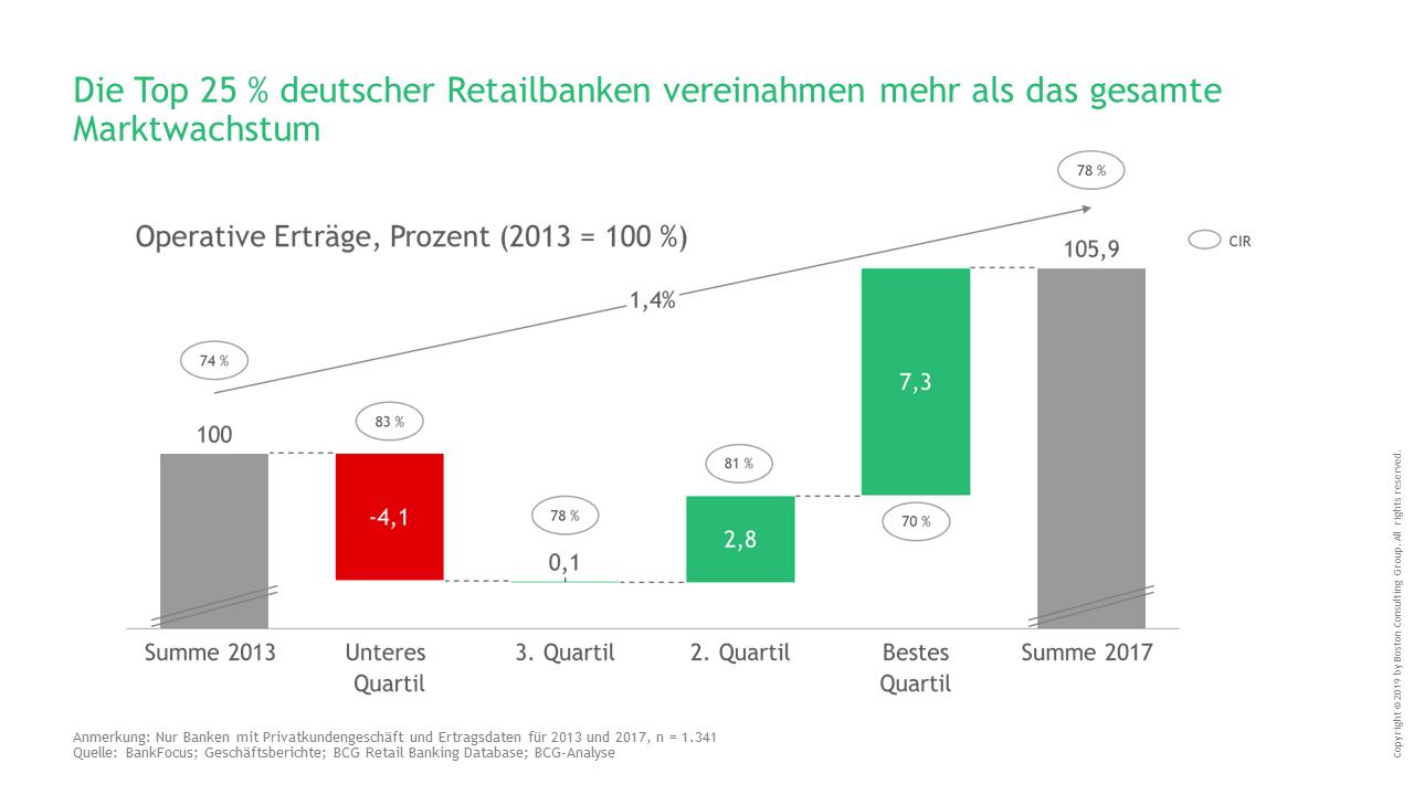 Verteilung des Marktwachstums im deutschen Retail Banking