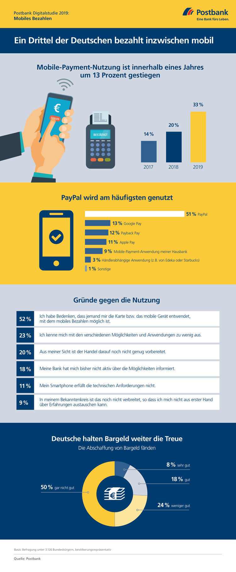 Infografik: Kontaktloses Bezahlen verbreitet sich in Deutschland