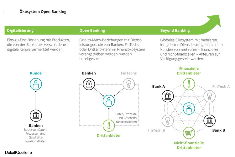 Drei Entwicklungsstufen eines Open Banking Ökosystems.