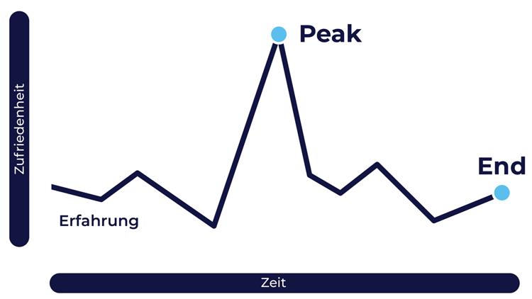 Schematische Darstellung der Peak-End-Rule nach Kahnemann