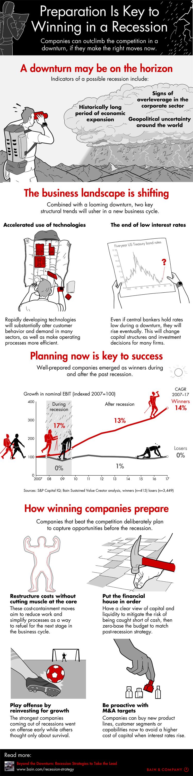 Infografik: Unternehmen müssen Rezessionen vorausplanen