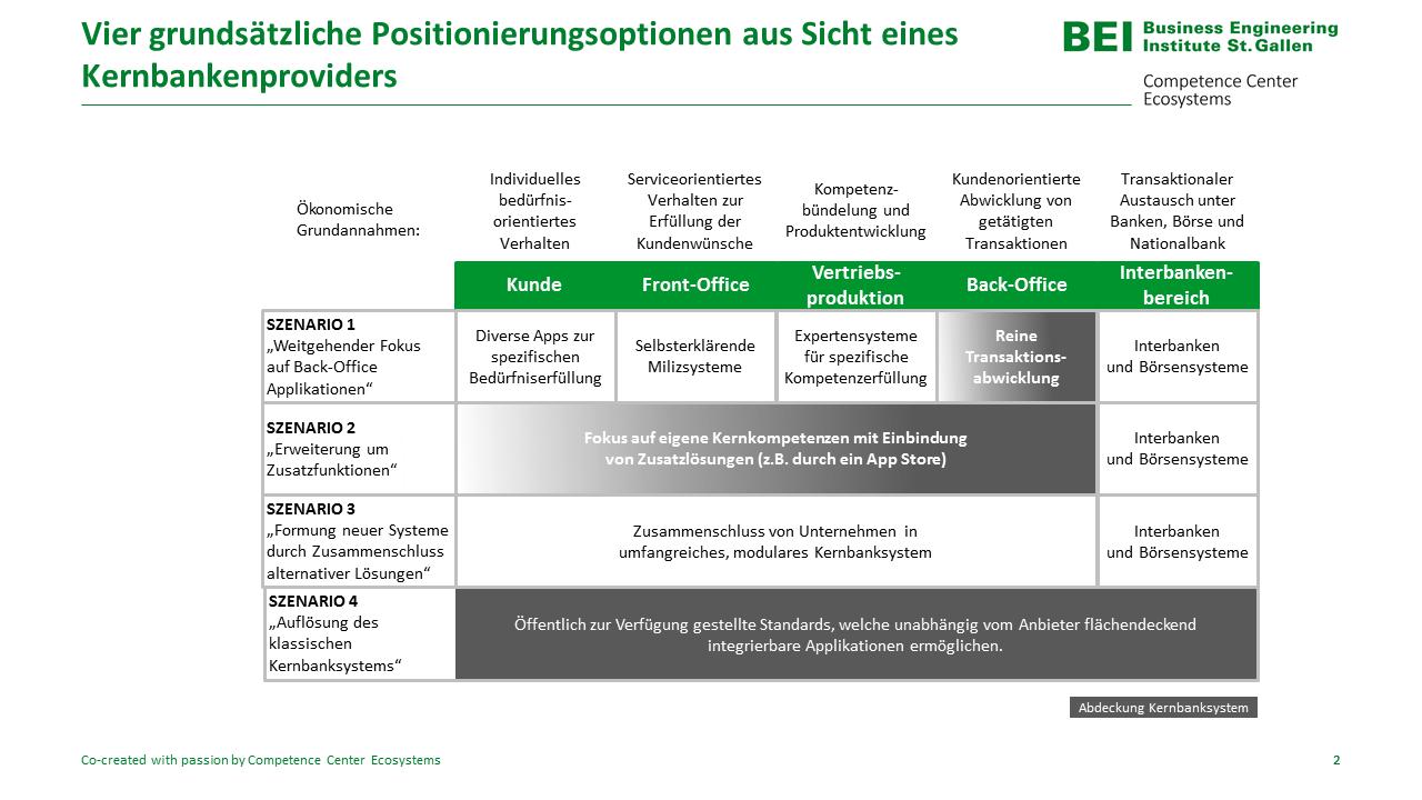 Positionierungsoptionen aus Sicht eines Kernbankenproviders