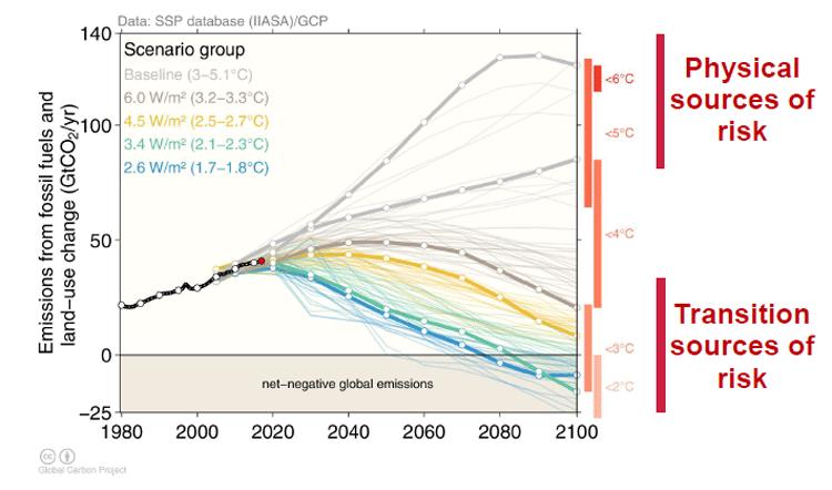 Unterschiedliche Szenarien für Risiken des Klimawandels