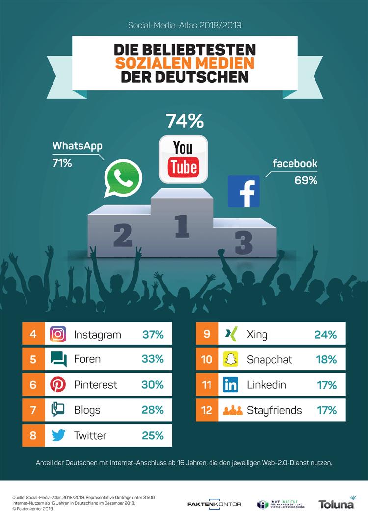 Infografik: Die beliebtesten sozialen Medien der Deutschen (2019)