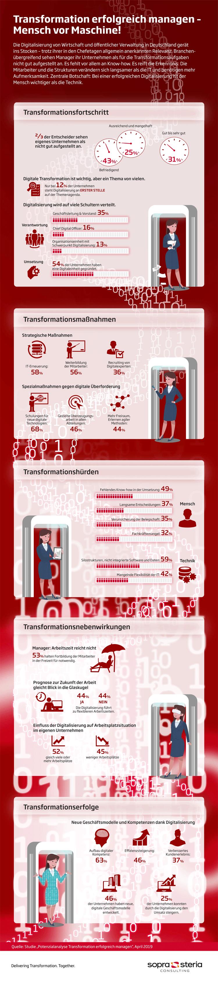 Infografik: Digitale Transformation erfolgreich managen