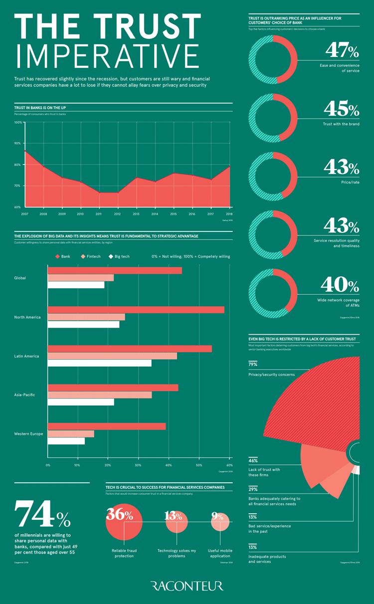 Infografik: Vertrauen ist wichtig für Banken und deren Kunden