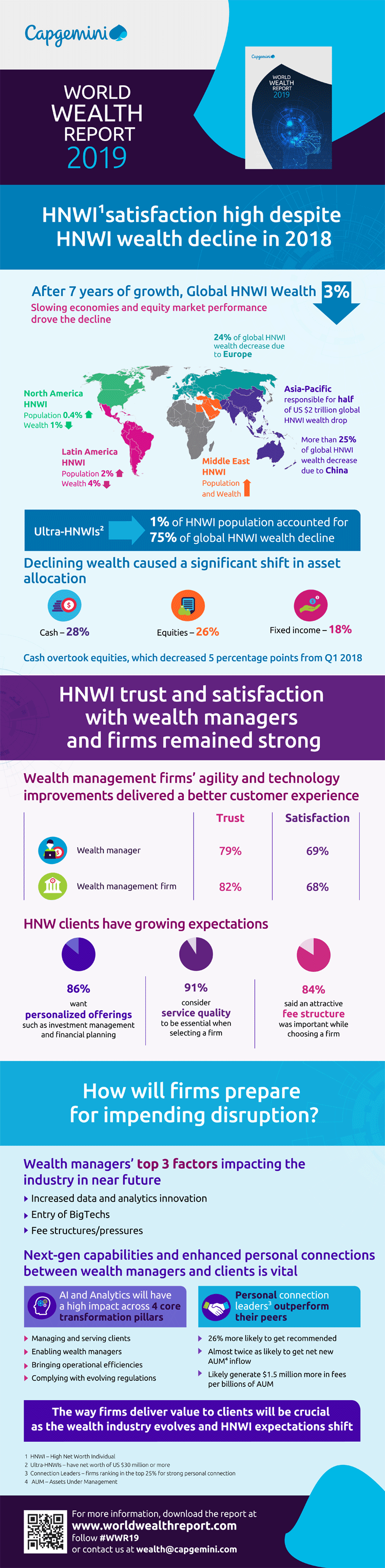 Infografik: Trends im Wealth Management 2019