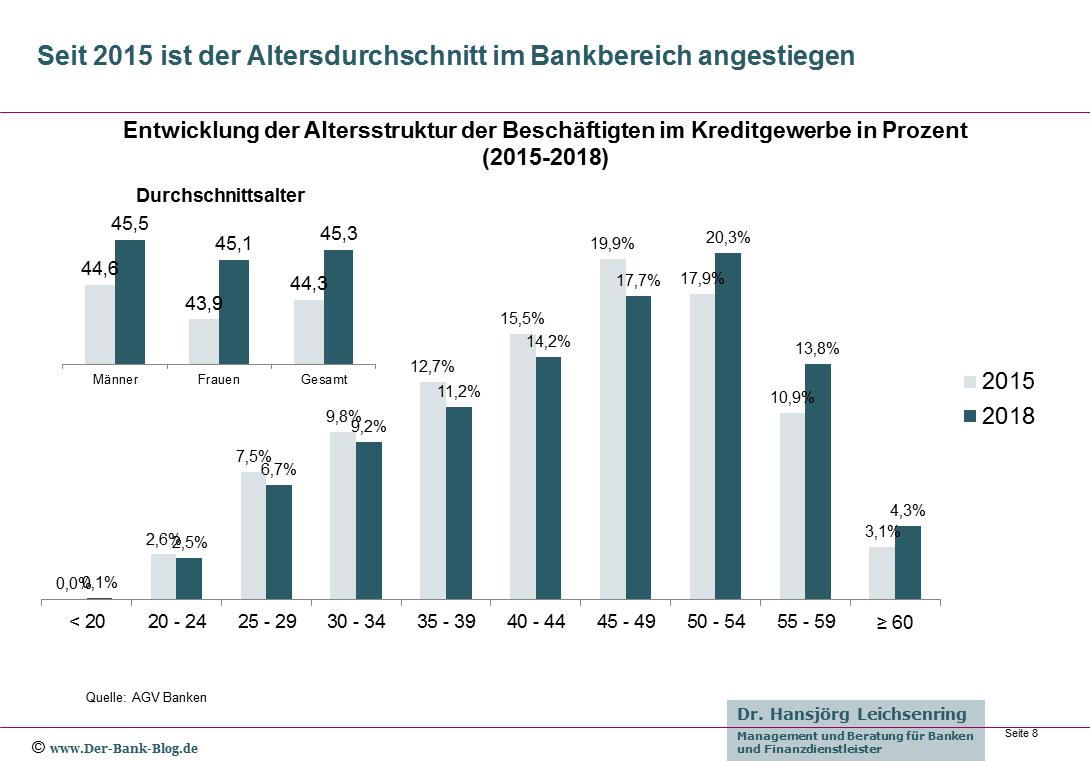 Vergleich der Altersstruktur im deutschen Bankwesen (2015-2018)