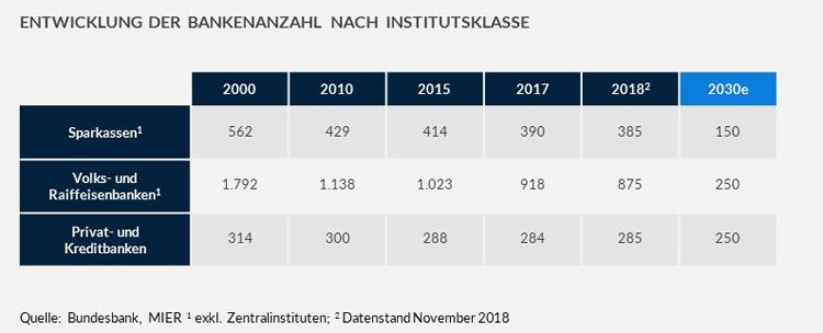 Entwicklung der Bankenanzahl nach Institutsgruppen (2000 - 2030)