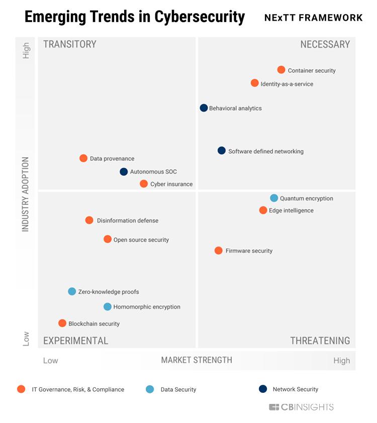 Infografik: 15 aktuelle Trends und Entwicklungen für mehr Cybersicherheit