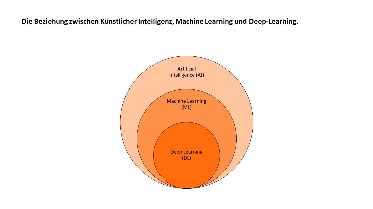 Die Beziehung zwischen Künstlicher Intelligenz, Machine Learning und Deep-Learning.