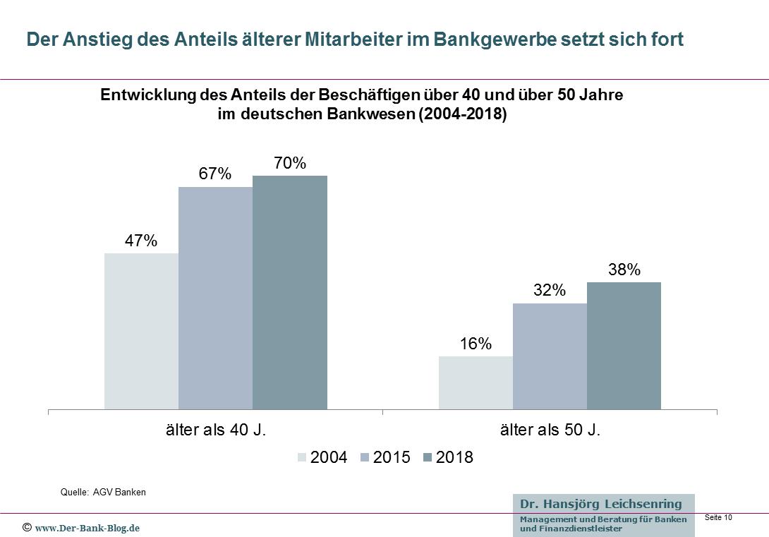 Steigender Anteil älterer Mitarbeiter in Banken und Sparkassen
