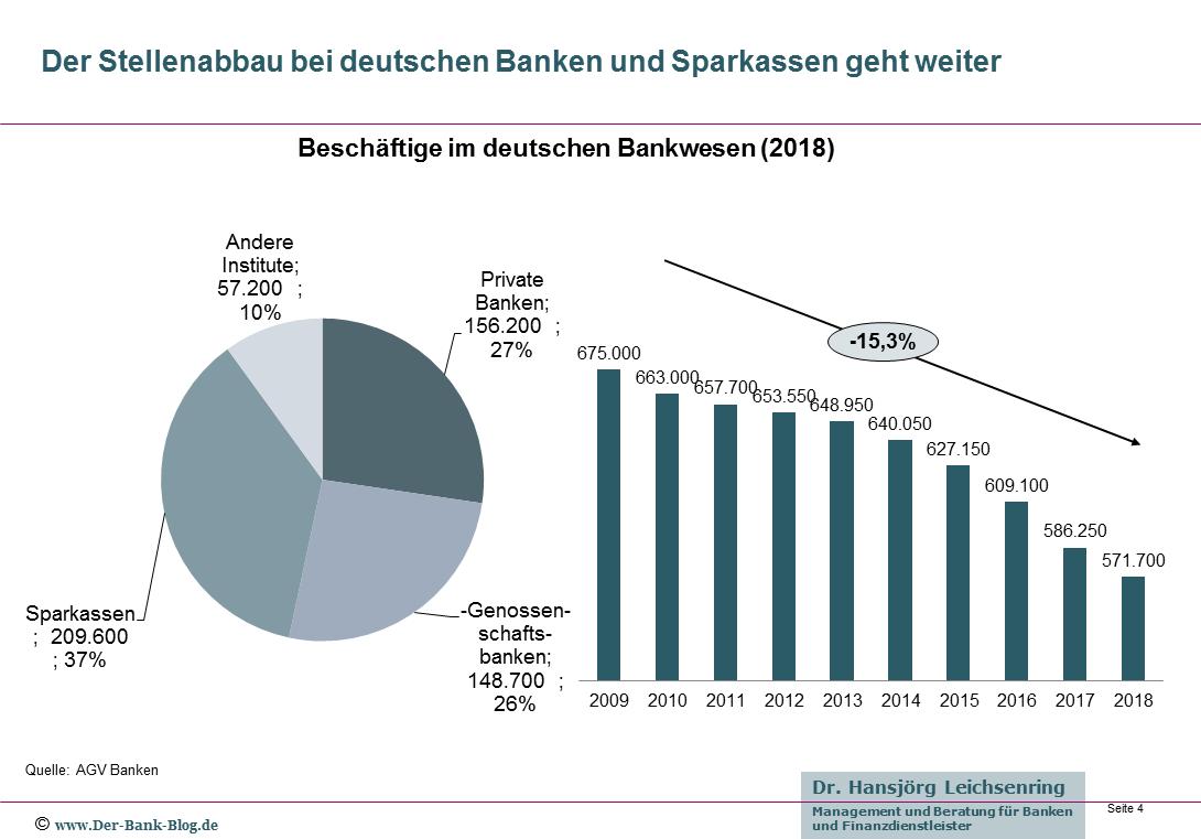 Entwicklung der Beschäftigen bei deutschen Banken und Sparkassen bis 2018