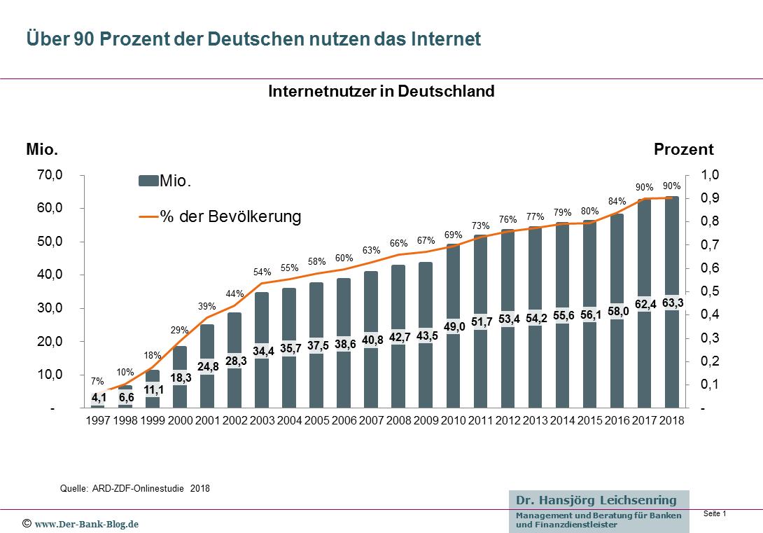 Entwicklung der Internetnutzung in Deutschland von 1997 bis 2018