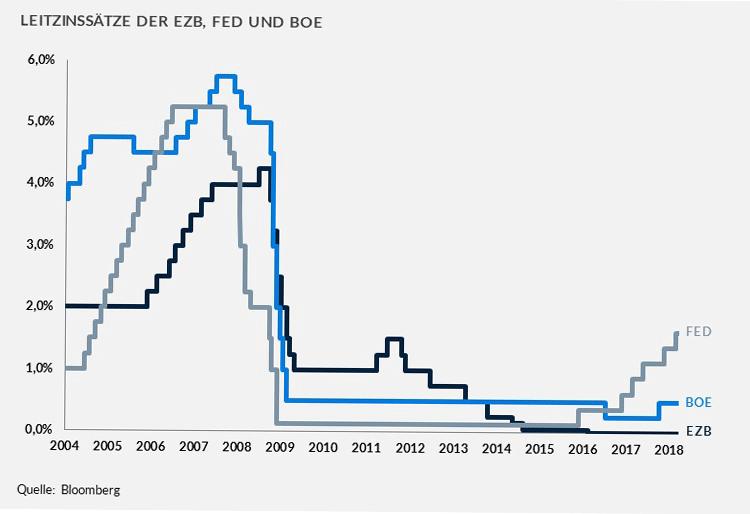 Entwicklung der Leitzinssätze der EZB, FED und BOE