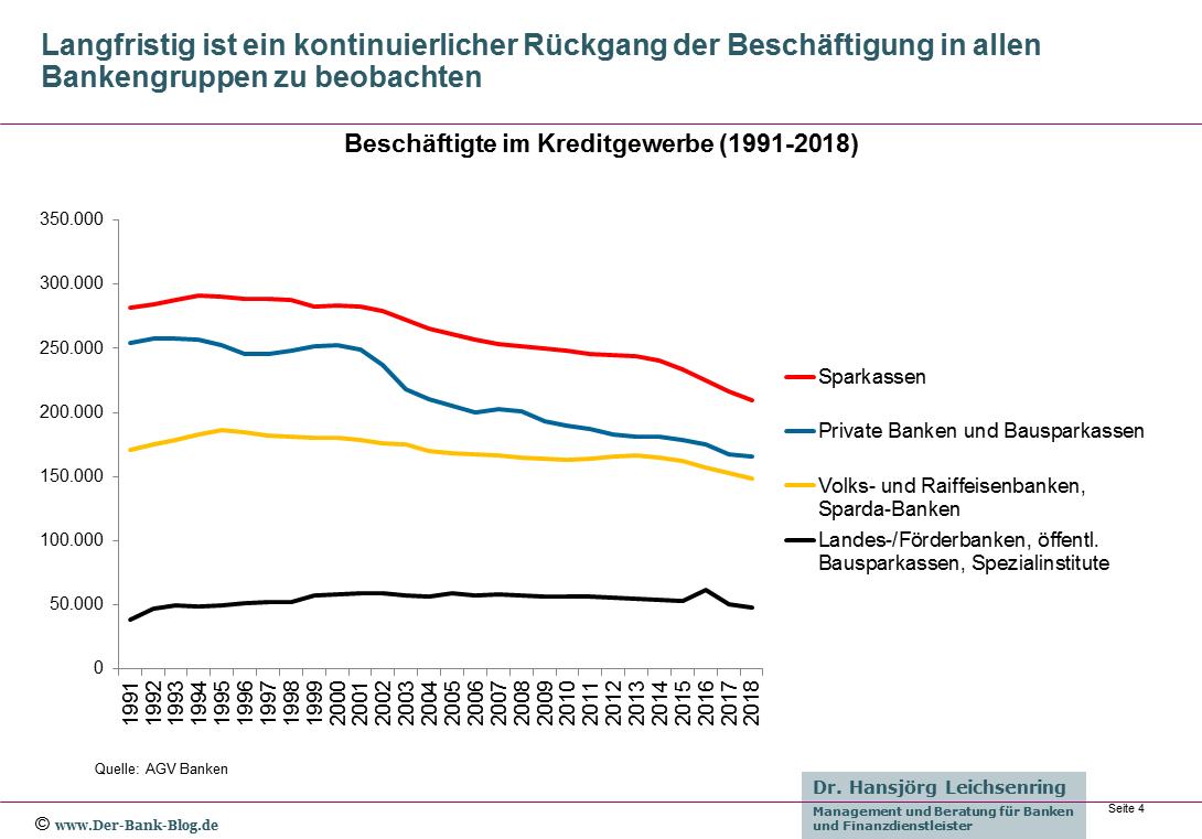 Entwicklung der Beschäftigtenzahl nach Bankengruppen von 1991 bis 2018