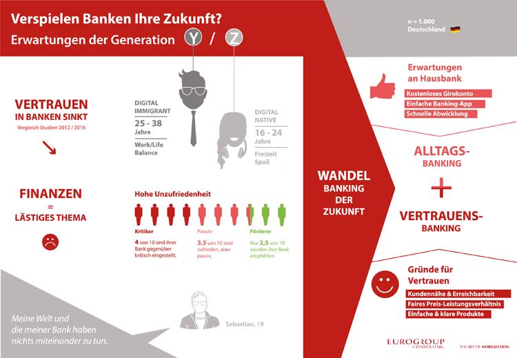 Erwartungen junger Kunden an das Banking der Zukunft