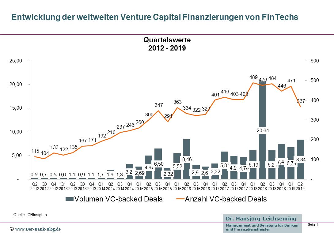 Venture Capital Finanzierungen von FinTechs – Q2-2019