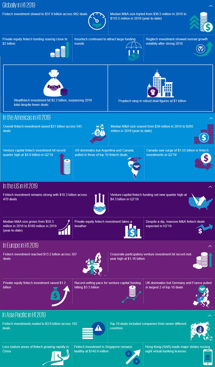 Infografik: FinTech-Trends im 1. Halbjahr 2019