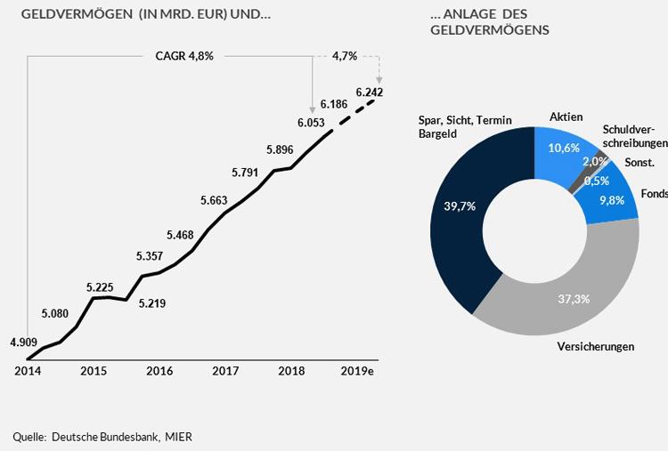 Entwicklung Geldvermögen und Anlage des Geldvermögens deutscher Haushalte