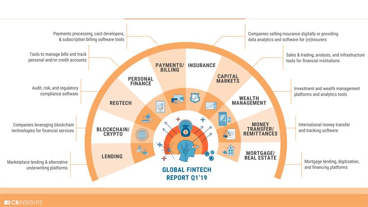 Entwicklung der weltweiten Investitionen in FinTech-Startups