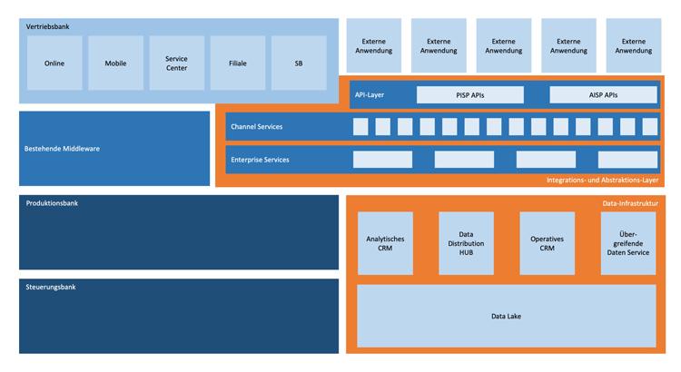 Integrationsarchitektur einer Bank mit Abstraktionsschicht