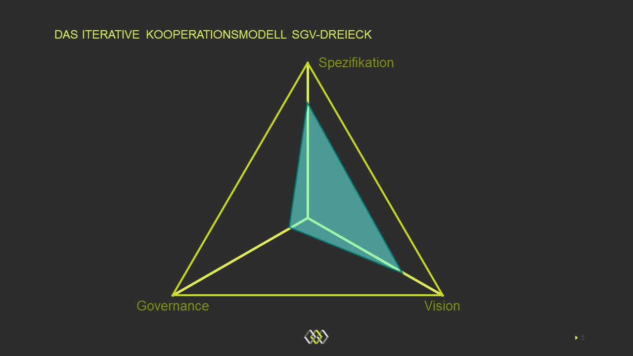 Das iterative SGV-Dreieck der Zusammenarbeit zwischen Banken und Partnern