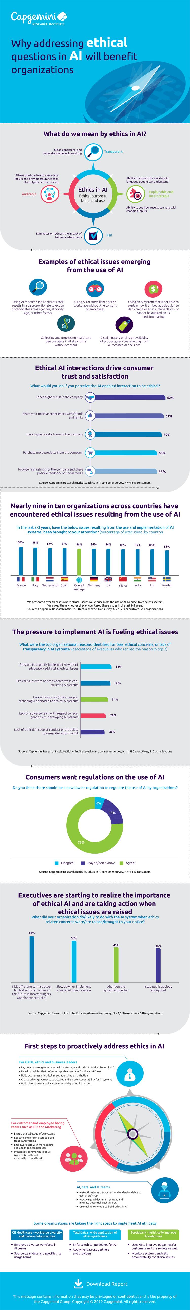 Infografik: Bei KI entscheidet Ethik über das Vertrauen