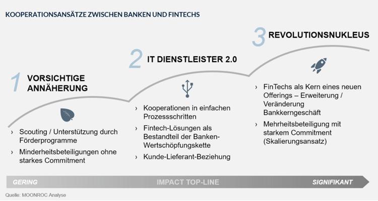 Drei Ansätze für eine Kooperation zwischen Banken und FinTechs