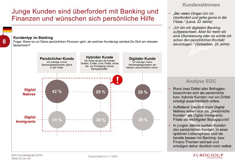 Kundentypen im Banking: Persönlich, hybrid und digital