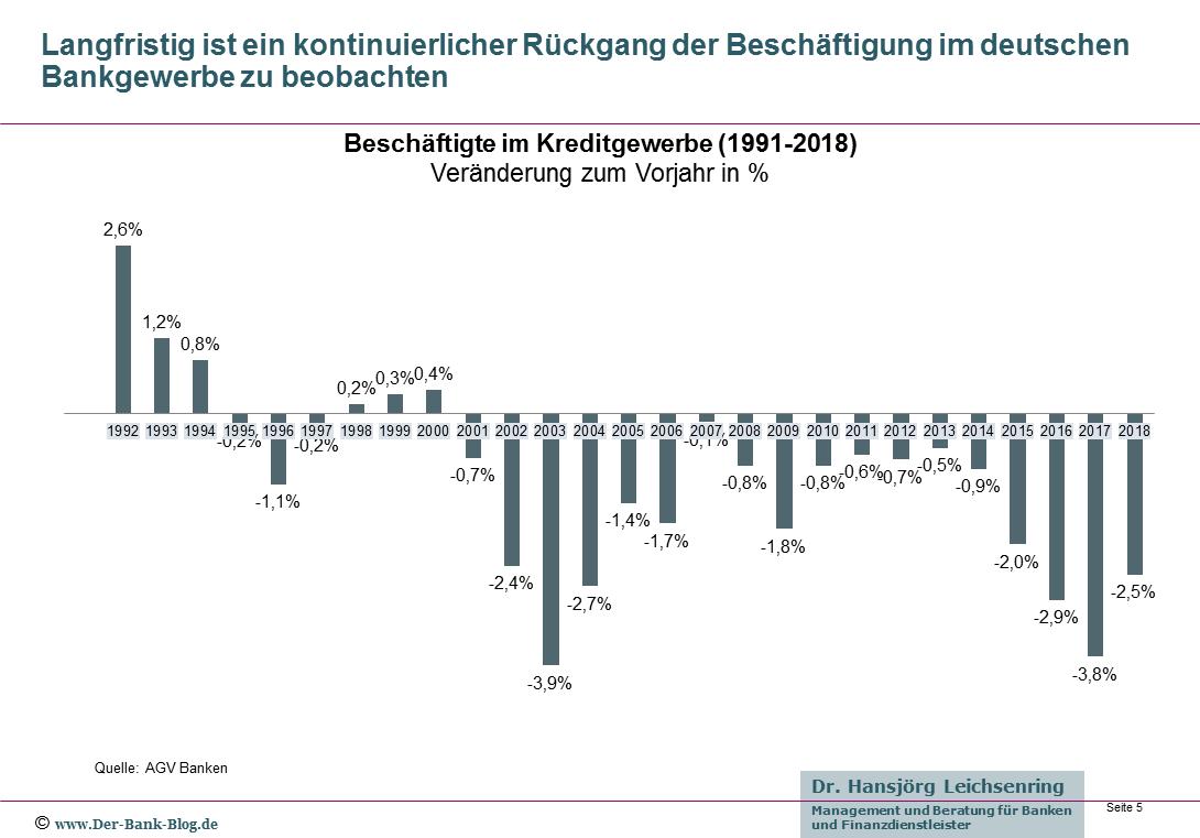 Jährliche Veränderung der Anzahl Bankmitarbeiter seit 1992