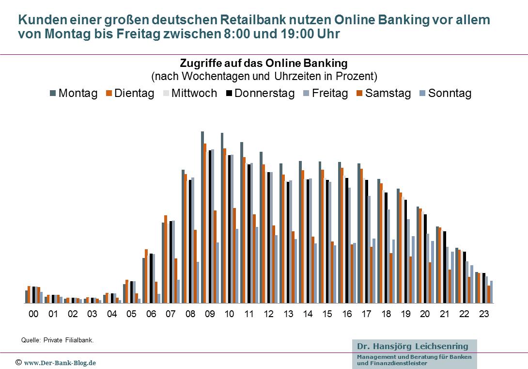 Verteilung der Online-Banking-Zugriffe - Deutsche Retailbank