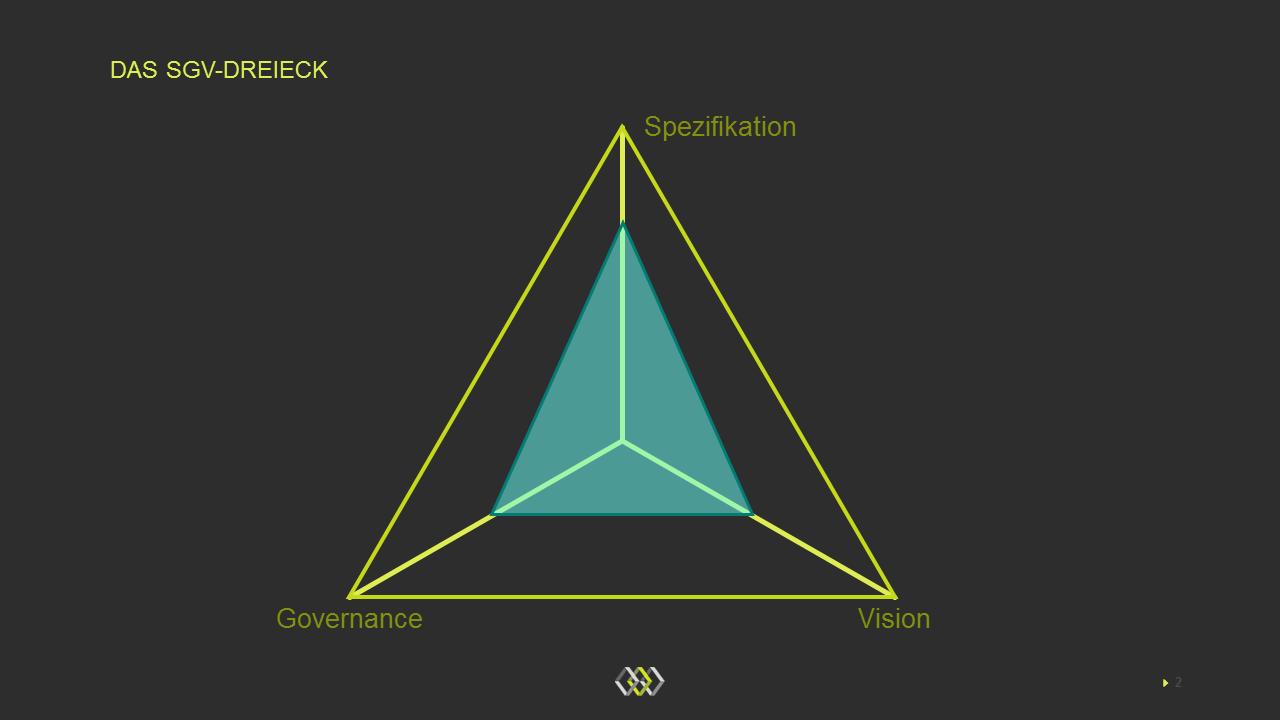 Das SGV-Dreieck: Spezifikationen, Governance und Vision