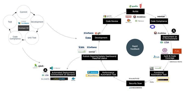 Rapid Release und Testing mit modernen Software-Tools